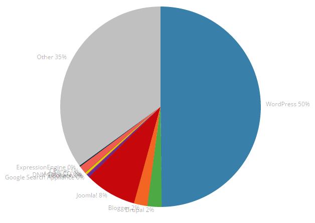 50% af verdens hjemmesider kører i dag på på en WordPress hjemmeside